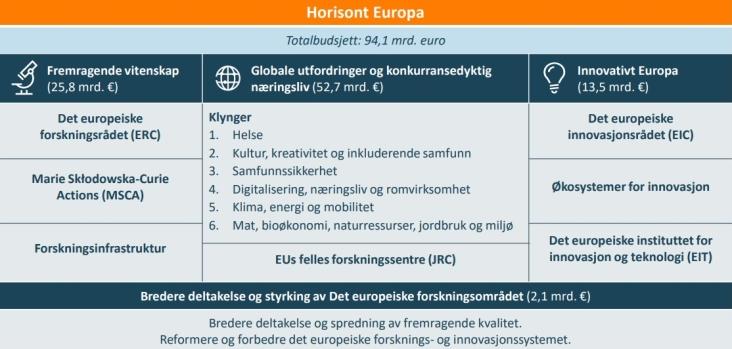 Forskningsrådet Horisont Europa