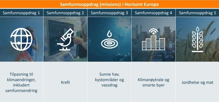 Forskningsrådet oversikt Missions Horisont Europa